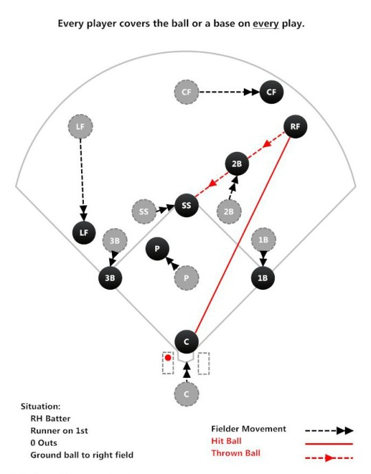 ball hit to right field who covers